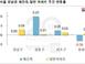 서울 아파트 값 0.02%↑…분양가상한제에 상승세 둔화