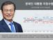 '조국 논란'에 문재인 대통령 지지율 46.7%…9주 만..