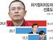 [아시아투데이 여론조사] 차기 대선주자 지지율, 황교안..