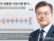 '조국 여파' 문재인 대통령 지지율 45.2% 하락세…보..
