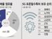 삼성전자, 화웨이 제치고 5G 영토 확대…日 이어 인도..