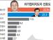 [아시아투데이 여론조사] 황교안 22.8% 차기 정치지도..