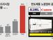 '삼성 EUV 추격' 中 SMIC 전략 차질…ASML,..
