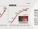 OLED 눈 돌린 中, 대대적 공세…삼성·LG 기술력 사..