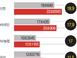 퇴직연금 체계 손댄 은행권 1년만에 13조 증가