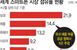 애플 첫 5G 아이폰12 출시 지연…반도체·디스플레이 등..