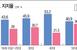 [총선 D-12] '마스크 쓴 50대' 민주당 40.9%..