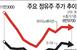 유가 급등에 투자심리도 '들썩'…정유주 투자 적기는?