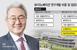 SK이노베이션, 연구개발 비중 증가… 배터리·소재에 집중