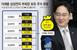 글로벌 330위 부자 이재용 재산은?…배당금만 1000억..