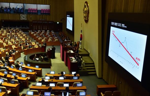 '文대통령 지지도 변화' 질의하는 주호영 한국당 의원