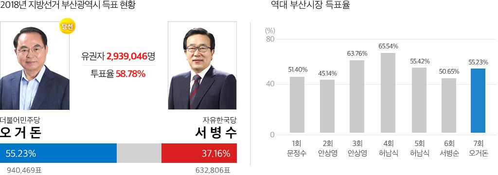 2018 부산 시장선거 결과