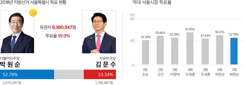 2018 서울 시장선거 결과