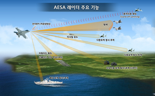 AESA 레이다 주요 기능