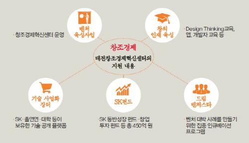창조경제혁신센터