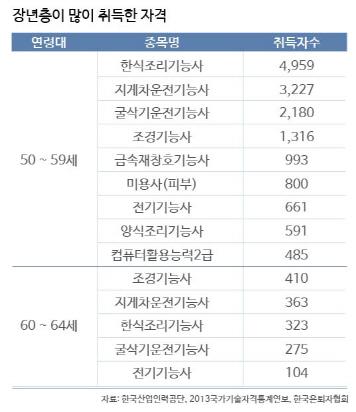 장년층 취득 자격_수정