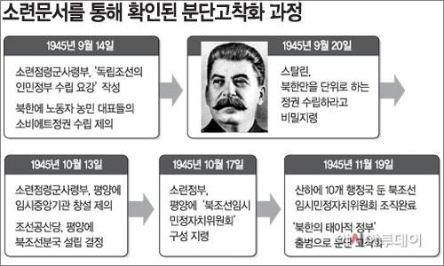소련 문서를 통한 분단고착화과정