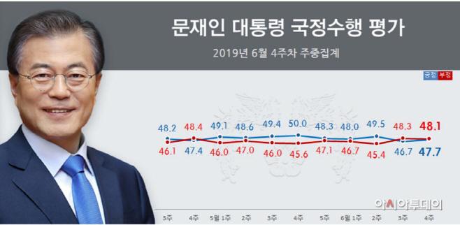 문재인 대통령 6월4주차 국정지지율
