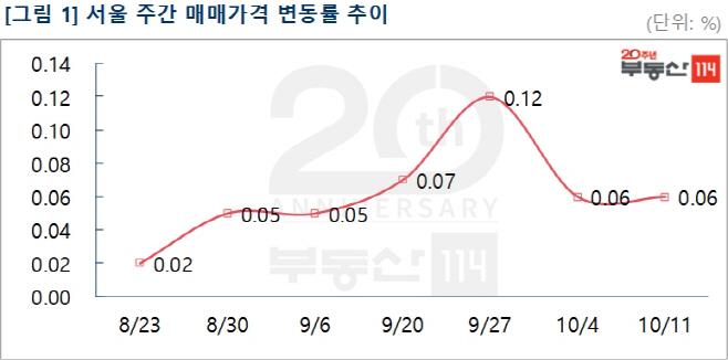 10월3주 매매변동률