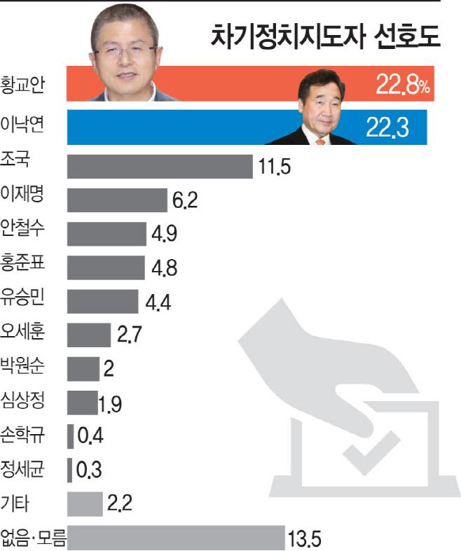 10월 여론조사 차기정치치도자 선호도