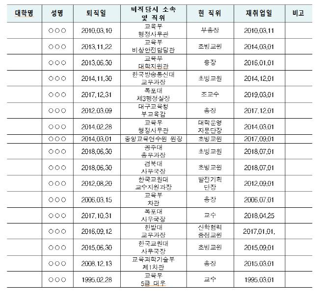 교육부 출신 사립 전문대학 교원 현황(2019. 8. 기준)