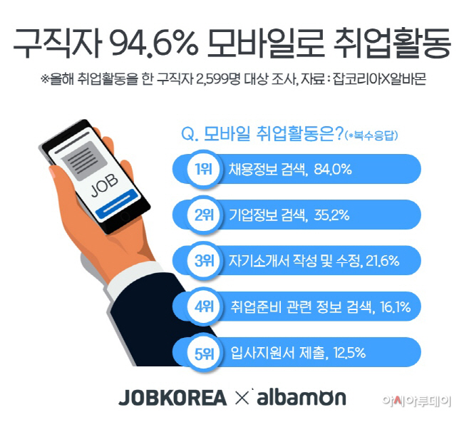 구직자 94.6% 모바일로 구직활동 19-1108