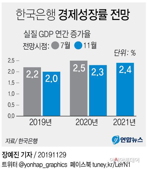 성장률전망