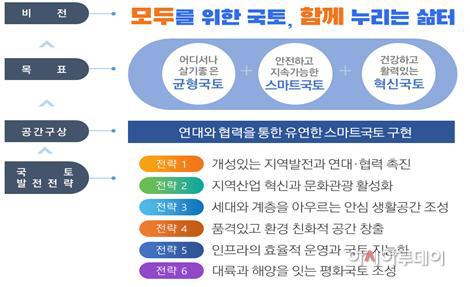 제5차국토종합계획