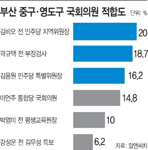 부산중구·영도구국회의원적합도
