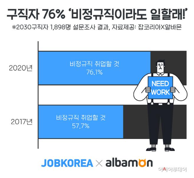 2020_0525_잡코리아X알바몬_구직자-비정규직-취업의향
