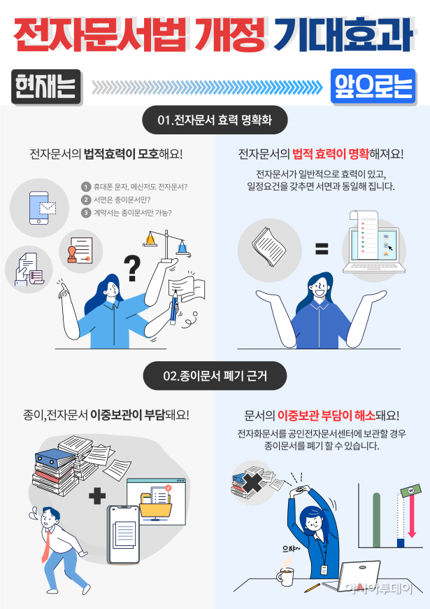 (이미지) 전자문서 및 전자거래 기본법 개정 효과
