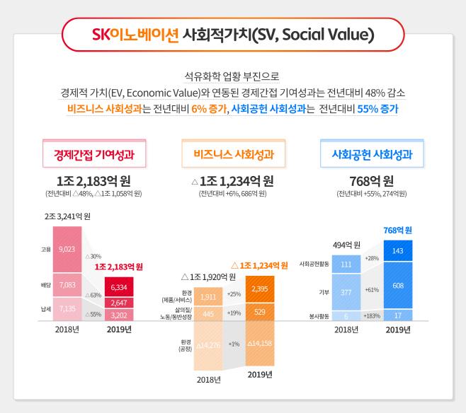 SK이노베이션 분야별 사회적가치 창출 현황