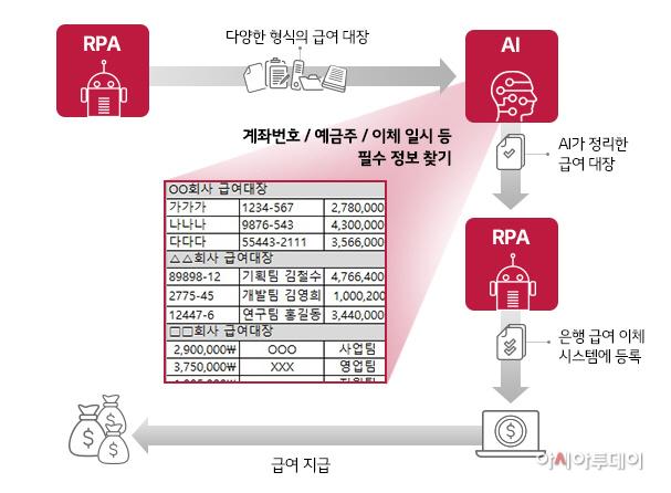 [도표] RPA와 AI와의 만남