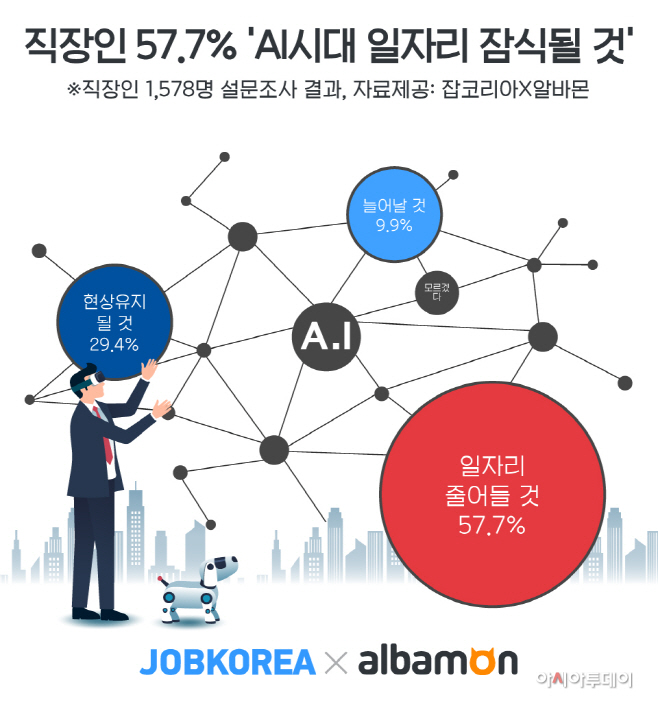 2020_0604_잡코리아X알바몬_AI시대-일자리-전망