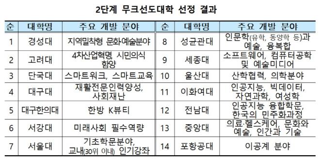2단계_무크선도대학_선정결과