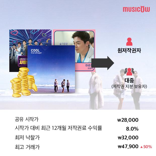 뮤직카우 아로하 재조명