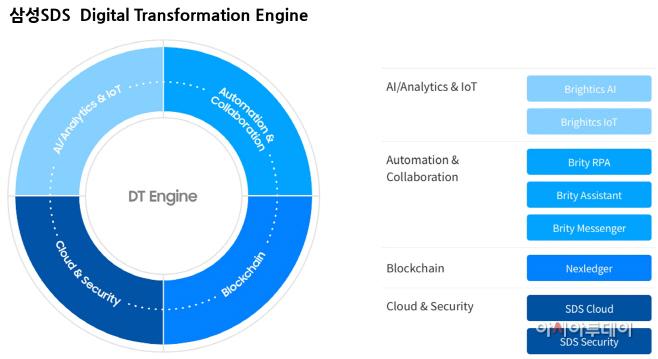 삼성SDS Digital Transformation Engine