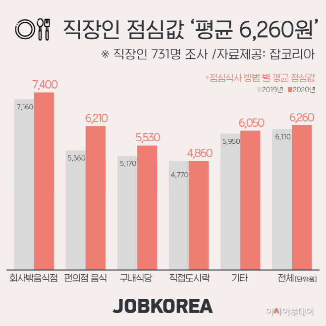 2020-0704-직장인-점심값
