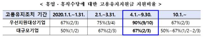 고용유지지원금_특례기간연장
