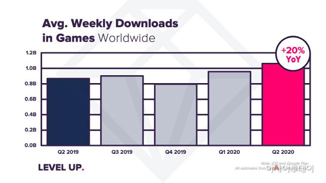 [이미지 1] 전세계 주간 평균 모바일 게임 다운로드
