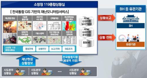 사진 (2) 재난대응 컨트롤타워와 현장간 정보소통 체계도