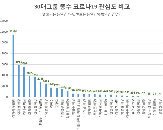 30대그룹 총수 코로나19 관심도 비교