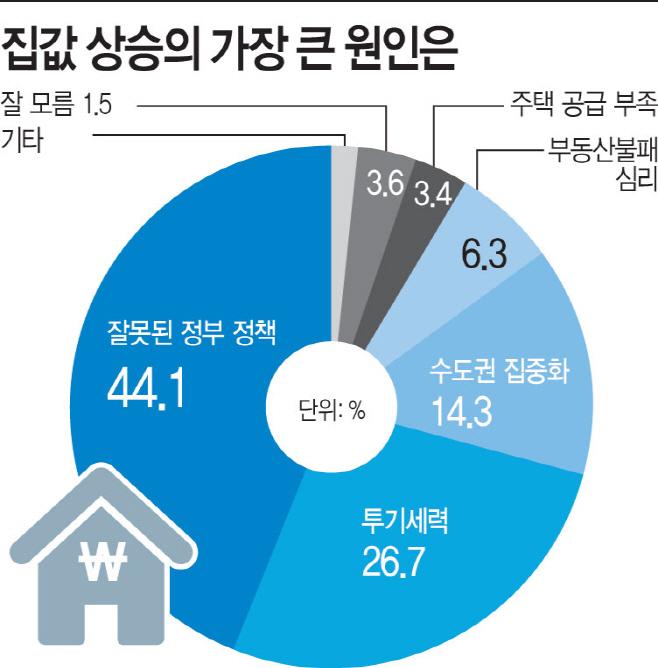 여론조사 집값