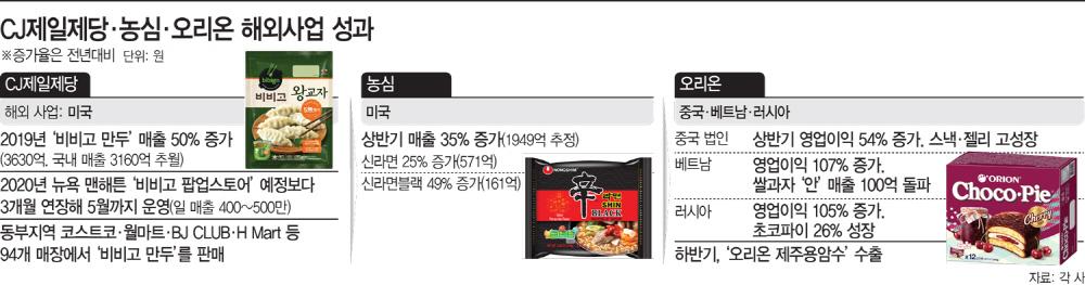 CJ제일제당·농심·오리온 해외사업 성장률 현황
