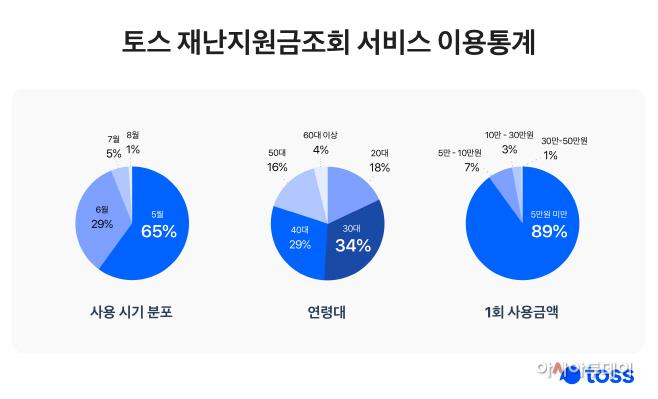 토스_재난지원금조회_차트
