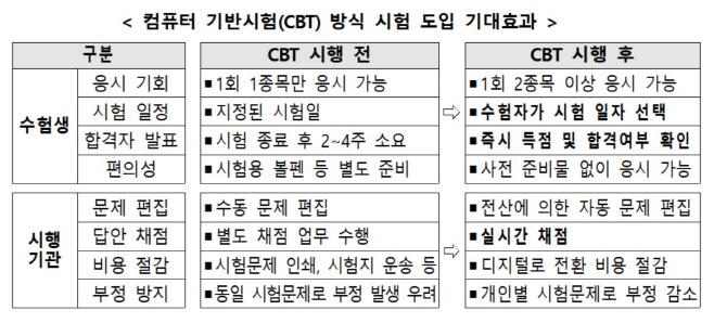 CBT 도입효과
