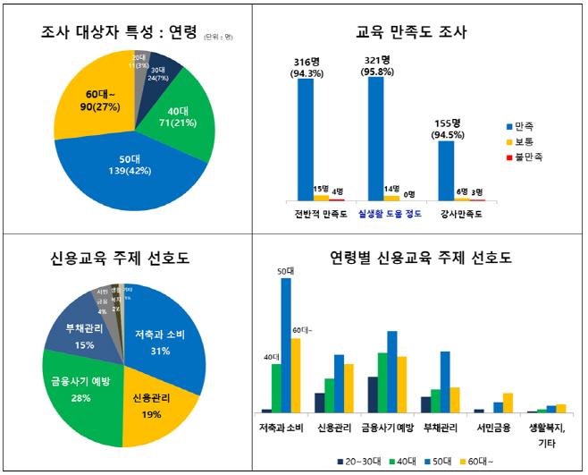 신용교육 만족도 조사 결과(그래프)