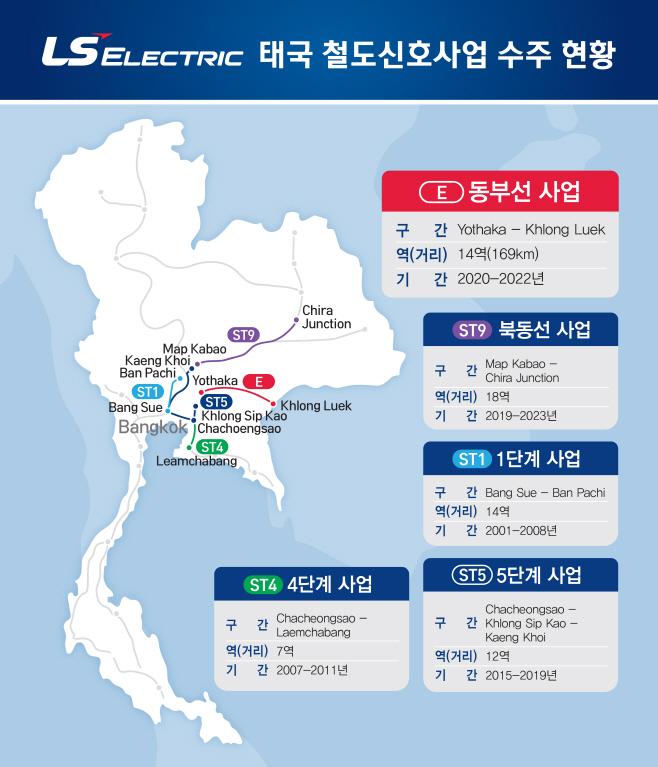 LS-태국