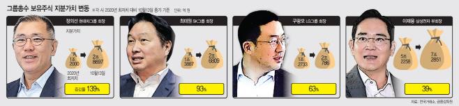 그룹총수 보유주식 지분가치 변동