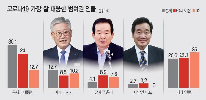 코로나19가장잘대응한범여권인물.jpg
